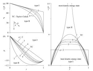Saad and Majdalani lagrangian optimization